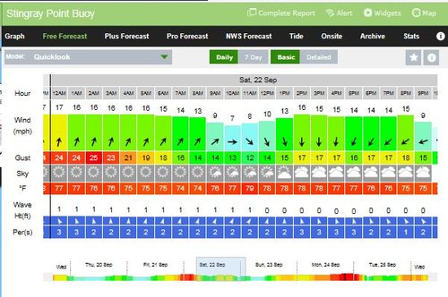 SailFlow weather forcast for Saturday